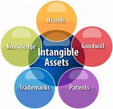 197 Intangible Assets Amortizing Intangible Assets When You Buy A Business