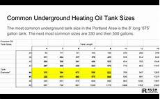 8000 Gallon Underground Tank Chart Learn More About Oil Tank Decommissioning Oil Tank Faq