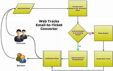 It Help Desk Process Flow Chart Email To Ticket Conversion Web Tracks Help 9