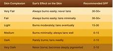 Spf Sunscreen Chart How Do I Choose The Right Sunscreen And Spf For Me