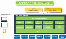 Sap Hana What Is The Difference Between Sap Hana And A Traditional