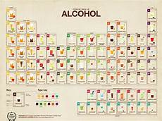 Alcohol Chart The Periodic Table Of Alcohol Business Insider