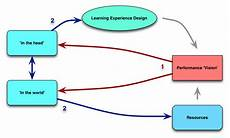 Forward Design Designing Backward And Forward Learnlets