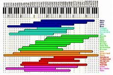 Octave Range Chart How Our Hearing Works Earmoldsinfo