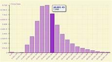 Chart For Distribution Silkron Data Acquisition Daq Scada