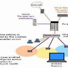 Controller Area Network Hardware Design Pdf Design And Implementation Of Wireless Network