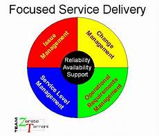Service Delivery Model Postcards From The Revolution