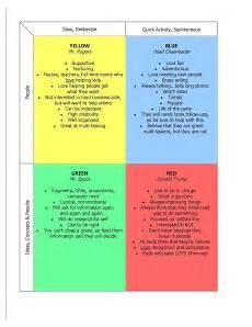My Personality Chart Test Pin On Creative Life Coaching