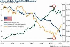 Gold Vs Oil Historical Chart What The Strong Dollar Does To Black And Yellow Gold