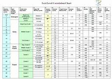 Scholastic Grade Level Chart Grade Level Chart Courtesy Of Scholastic Reading