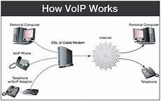 Voice Over Ip Protocol Voice Over Internet Protocol Voip Definition It