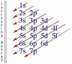 Writing Electron Configuration Chart Periodic Table Orbitals Math Science Resources