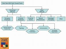 Events And Causal Factors Chart Template Casual Factor Charting