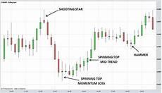How To Understand Candlestick Chart Understanding Option Trading Candlestick Chart Forex