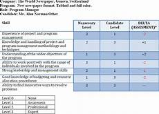 Mod Capability Sponsor Organisation Chart Roles Responsibilities And Skills In Program Management