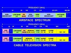 Cable Tv Frequency Spectrum Chart Munwar Cable Tv Frequencies