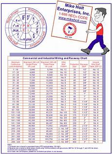 Grounding Conductor Size Chart Nec Wire Size Chart Gallery