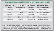 Light Meter Reading Chart Spectrum Lightscout Dli 100 Light Meter Turf John Morris
