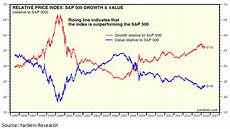 Growth Vs Value Historical Chart Is A Growth To Value Leadership Change Underway Nasdaq Com