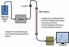 High Performance Liquid Chromatography High Performance Liquid Chromatography