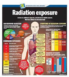 Radiation Health Effects Chart Radiation Exposure Info Graphic Year Zero Survival