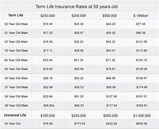 Term Insurance Rates Chart Benefits Of Term Life Insurance At 53