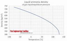 Ammonia Vapour Pressure Chart Liquid Ammonia Thermal Properties At Saturation Pressure