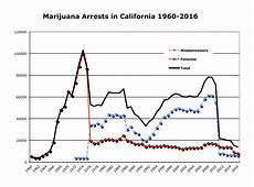 Dui Chart Ca California Arrest And Prisoner Data Canorml