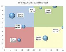 4 Quadrant Chart Excel Template How To Create A Static Four Quadrant Matrix Model In An