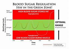 Blood Sugar Chart App How To Feel Fuller Longer So You Ll Eat Less And Feel