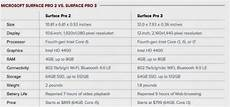 Surface Comparison Chart Convert And Transfer Blu Ray Moves To Surface Pro 3 For