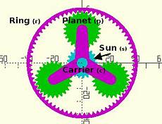 Planetary Gear Ratio How To Derive And Calculate Epicyclic Gear Ratio Equations