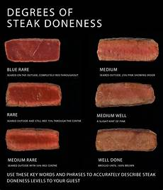 Steak Doneness Chart Cuts Of Beef And Temperature Of Beef Le Degustationator
