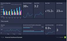 best value digital executive dashboard exles geckoboard