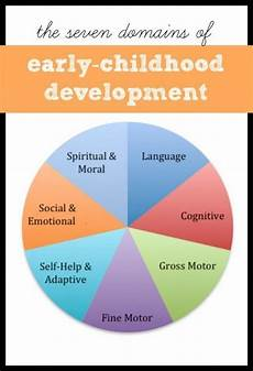 Whole Brain Child Ages And Stages Chart Developmental Domains Of Early Childhood Early Childhood