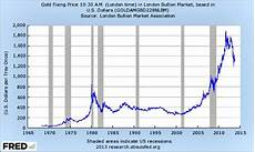 Gold Vs Oil Historical Chart Price Inflation In The United States