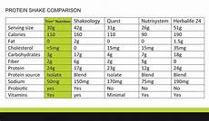 Protein Powder Comparison Chart Are Protein Shakes Healthy