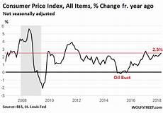 Us Consumer Price Index Chart Consumer Price Index Rises Fastest Since February 2017
