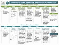 Sample Recommendation Letter For Cda Renewal Comparison Chart Cda Renewal Process Child Care