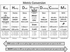 Metric System Chart Strong Armor Math Metric Conversion Trick