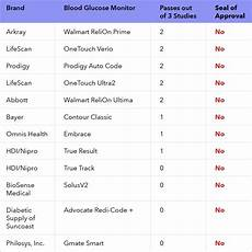 Glucometer Chart Blood Glucose Meter Accuracy What Affects Your Results