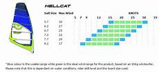 Sailing Wind Chart Quot Average Joe Quot Windsurfing Blog This Is How A Sail Should