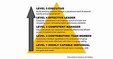 Level 5 Leadership Are You A Level 5 Leader Subsurface Construction