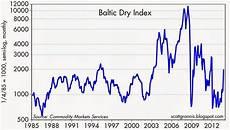 Bdi Historical Chart Nail Not In Emerging Market Coffin Yet Seeking Alpha