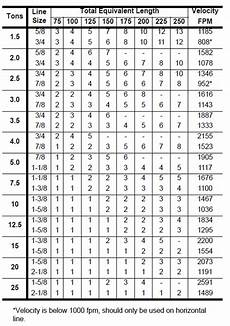 Medical Vacuum Pipe Sizing Chart 20 Awesome Compressed Air Pipe Sizing Chart