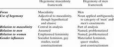 Hegemonic Masculinity Broad Emphases In Hegemonic Masculinity And Hegemony Of