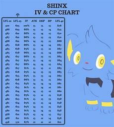 Pokemon Go Latias Iv Chart Iv Go