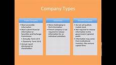 Company Research Introduction To Business Research Youtube
