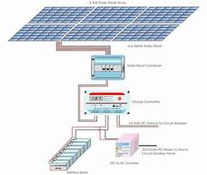 Solar Inverter Sizing Chart A Guide For Sizing A Solar Power System Components