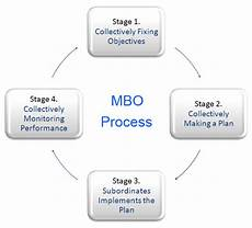 Mbo Chart Four Stages Or Steps In The Mbo Process